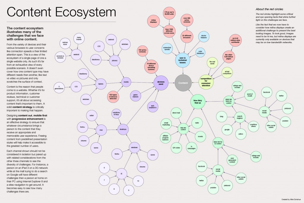 Content Ecosystem Infographic